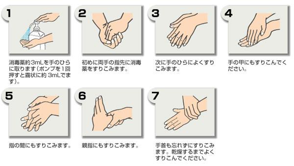 手洗い ラビング法